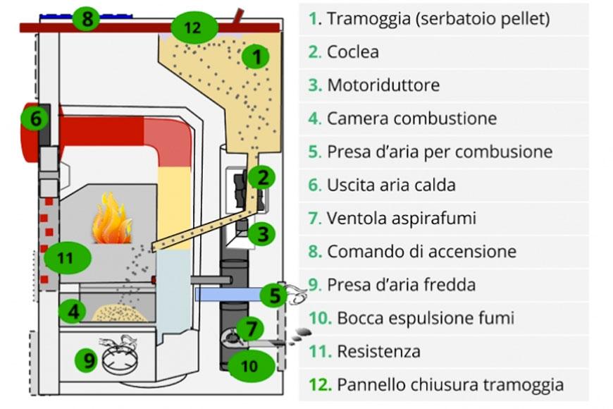 funzionamento stufa a pellet